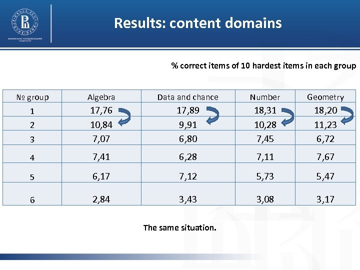 Results: content domains % correct items of 10 hardest items in each group №
