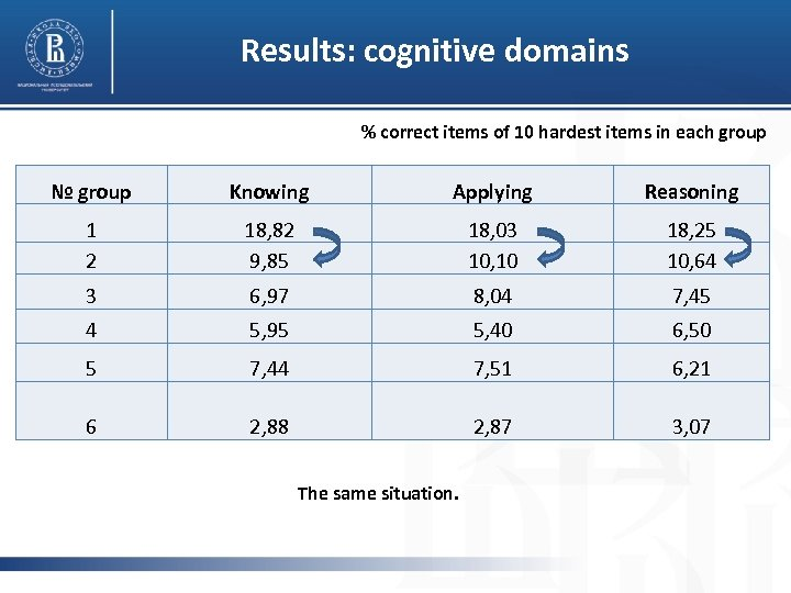 Results: cognitive domains % correct items of 10 hardest items in each group №