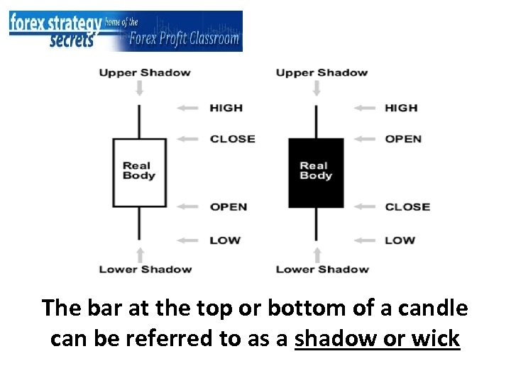 The bar at the top or bottom of a candle can be referred to