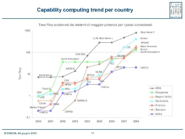Capability computing trend per country © CINECA -24 giugno 2008 13