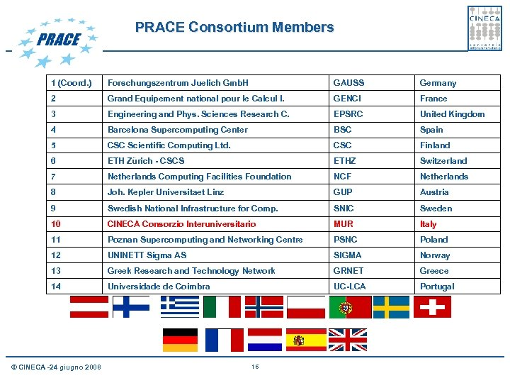PRACE Consortium Members 1 (Coord. ) Forschungszentrum Juelich Gmb. H GAUSS Germany 2 Grand