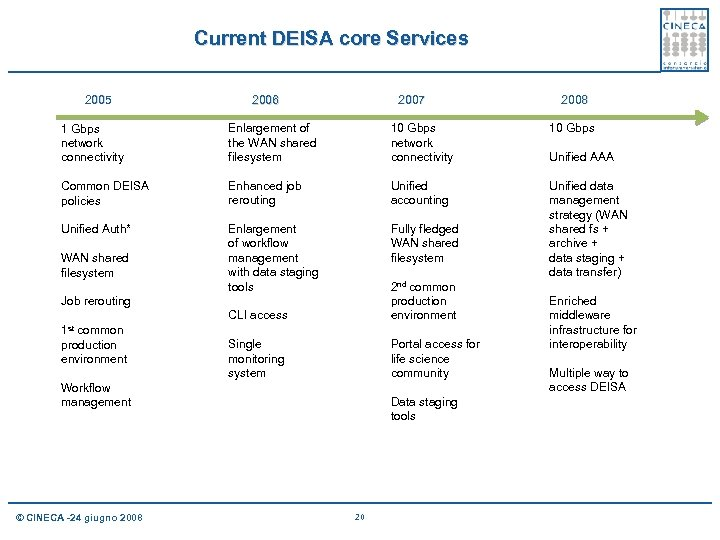 Current DEISA core Services 2005 2007 2006 2008 1 Gbps network connectivity Enlargement of