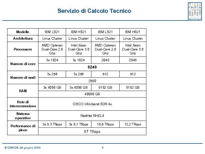 Servizio di Calcolo Tecnico Modello IBM LS 21 IBM HS 21 Architettura Linux Cluster