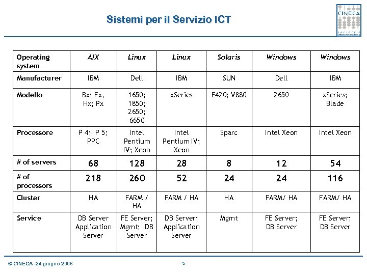 Sistemi per il Servizio ICT Operating system AIX Linux Solaris Windows Manufacturer IBM Dell
