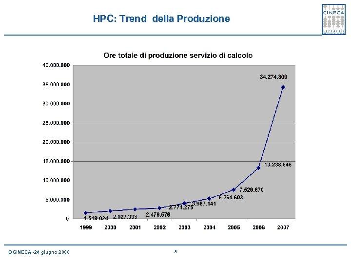 HPC: Trend della Produzione © CINECA -24 giugno 2008 8