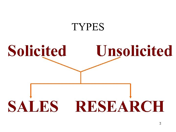 TYPES Solicited SALES Unsolicited RESEARCH 2
