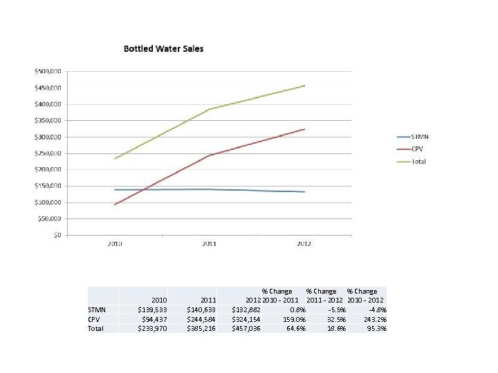 STMN CPV Total 2010 $139, 533 $94, 437 $233, 970 2011 $140, 633