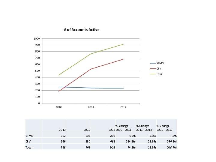 % Change 2012 2010 - 2011 % Change 2011 - 2012 % Change