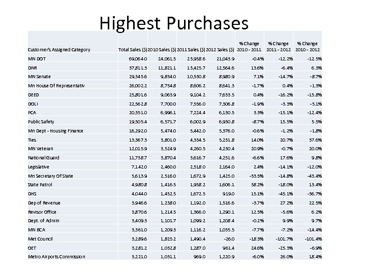 Highest Purchases Customer's Assigned Category % Change Total Sales ($)2010 Sales ($)2011 Sales ($)2012