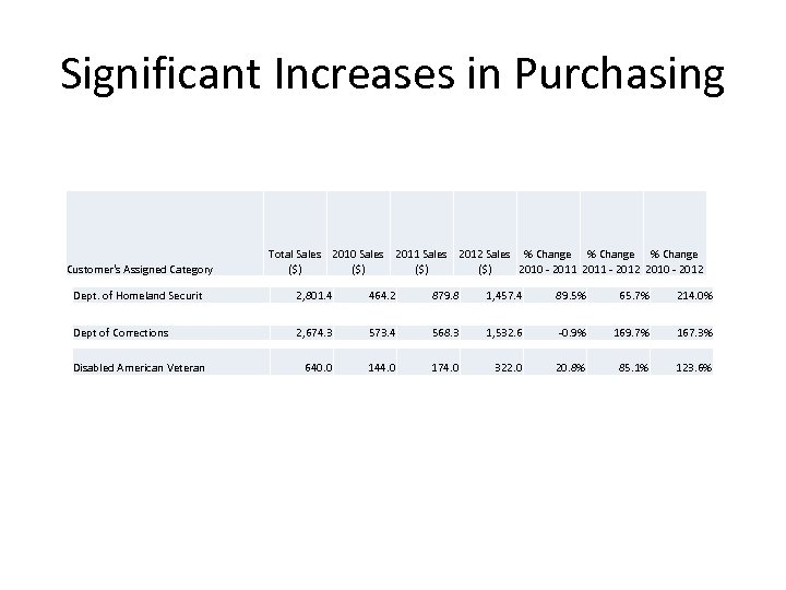Significant Increases in Purchasing Customer's Assigned Category Total Sales 2010 Sales 2011 Sales 2012