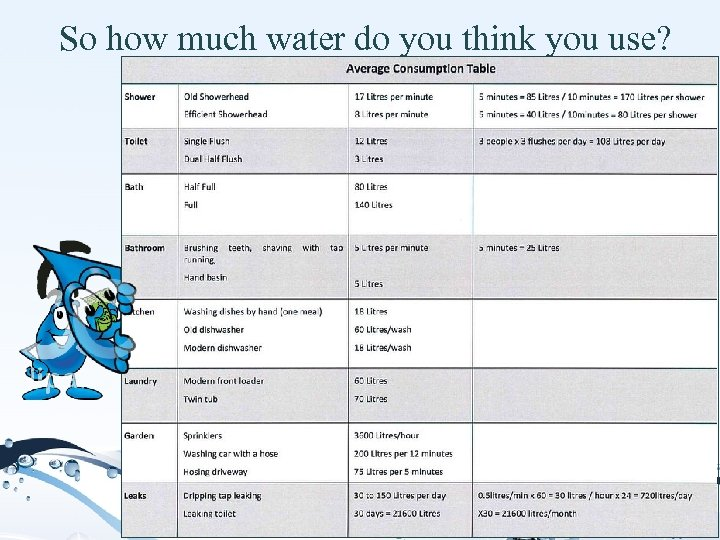 So how much water do you think you use?