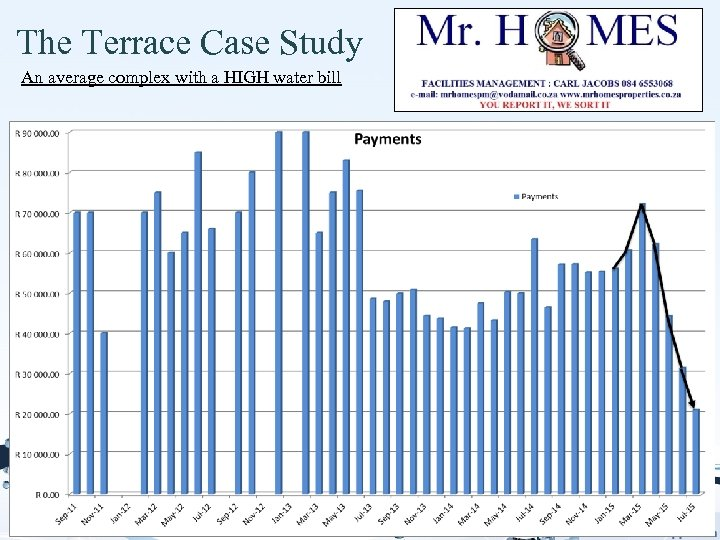 The Terrace Case Study An average complex with a HIGH water bill
