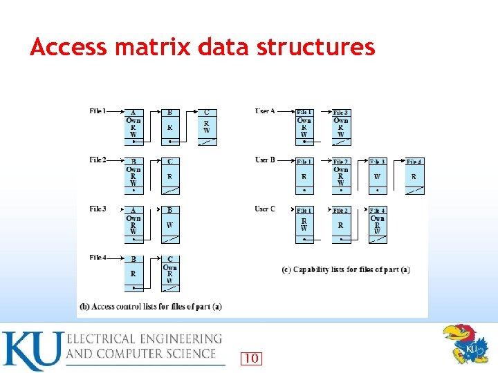 Access matrix data structures 10