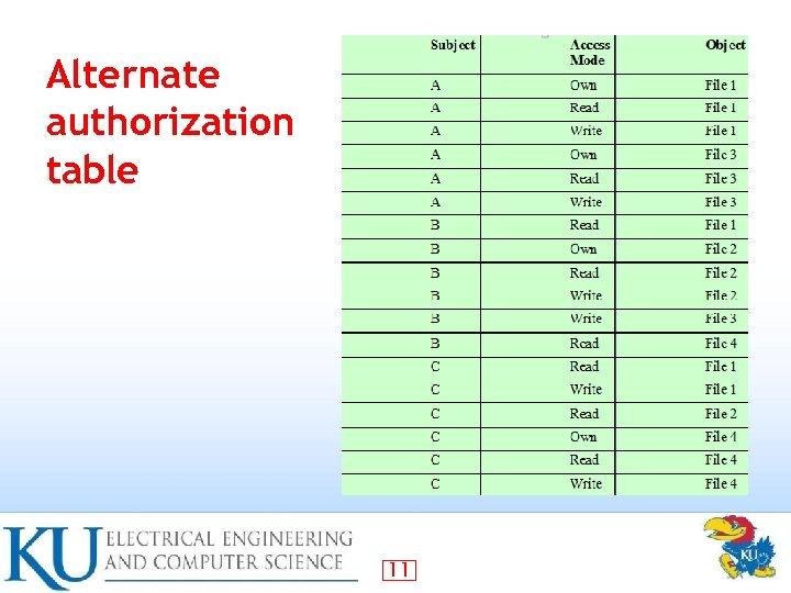 Alternate authorization table 11
