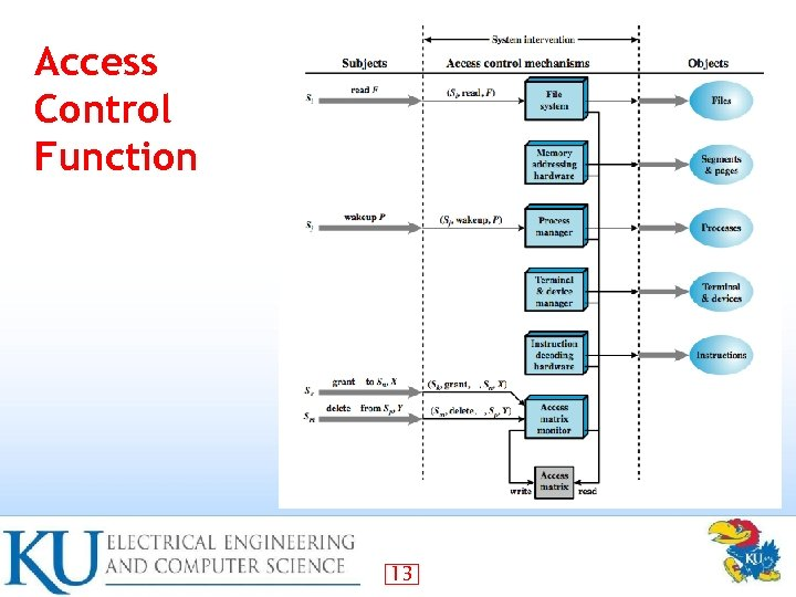 Access Control Function 13