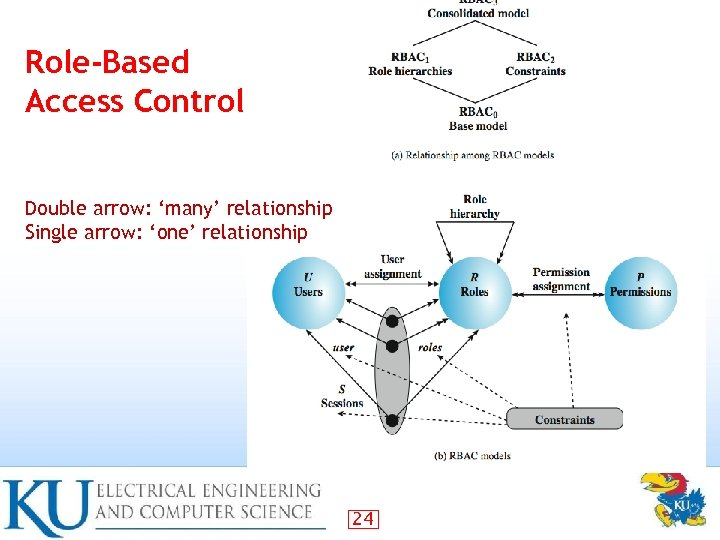 Role-Based Access Control Double arrow: 'many' relationship Single arrow: 'one' relationship 24