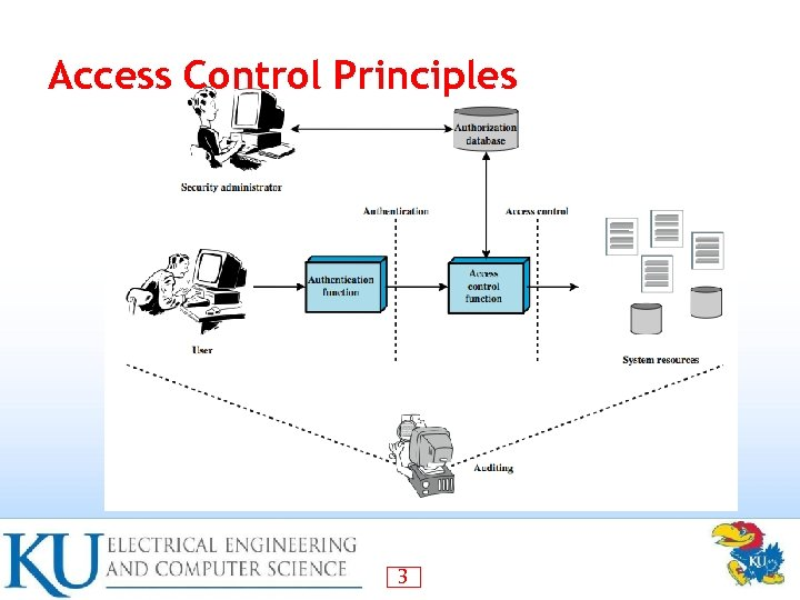 Access Control Principles 3