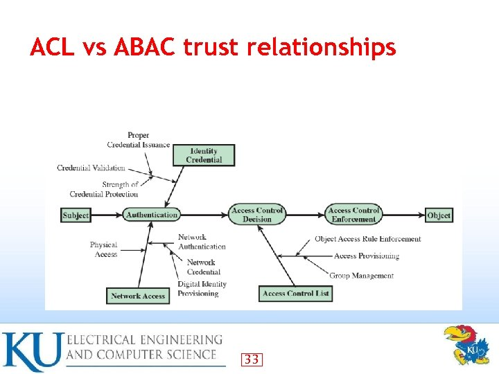 ACL vs ABAC trust relationships 33