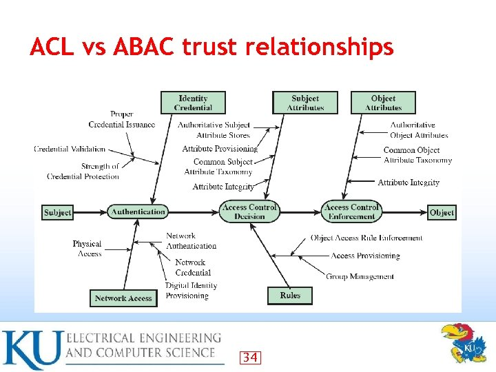 ACL vs ABAC trust relationships 34