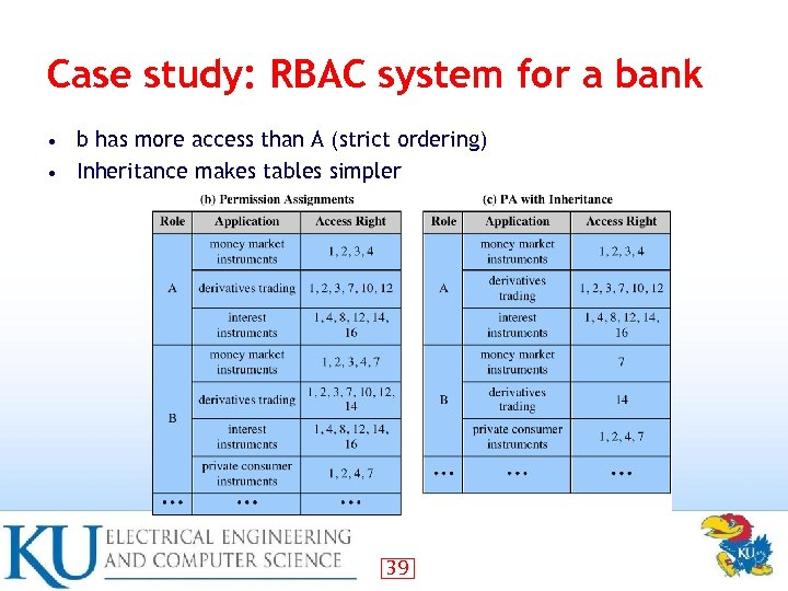 Case study: RBAC system for a bank b has more access than A (strict