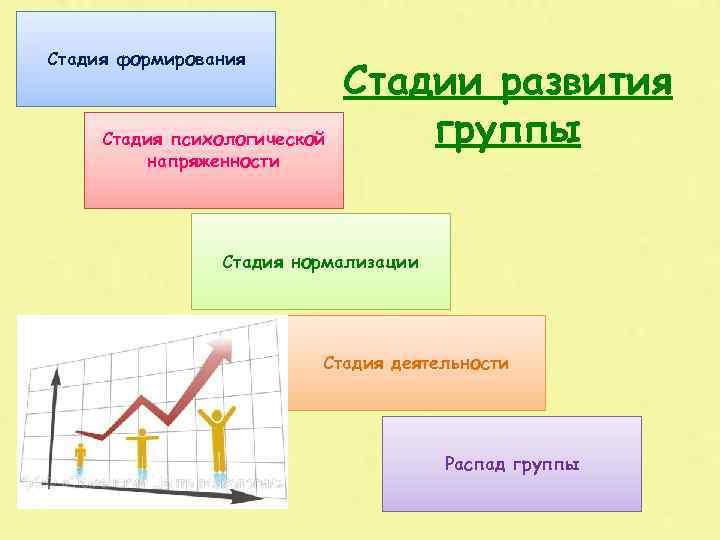 Стадия формирования Стадия психологической напряженности Стадии развития группы Стадия нормализации Стадия деятельности Распад группы