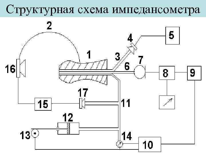 Структурная схема импедансометра