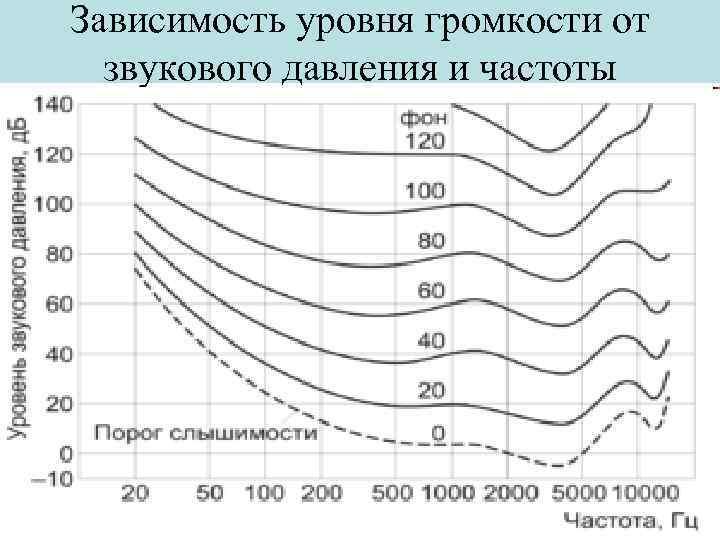 Зависимость уровня громкости от звукового давления и частоты