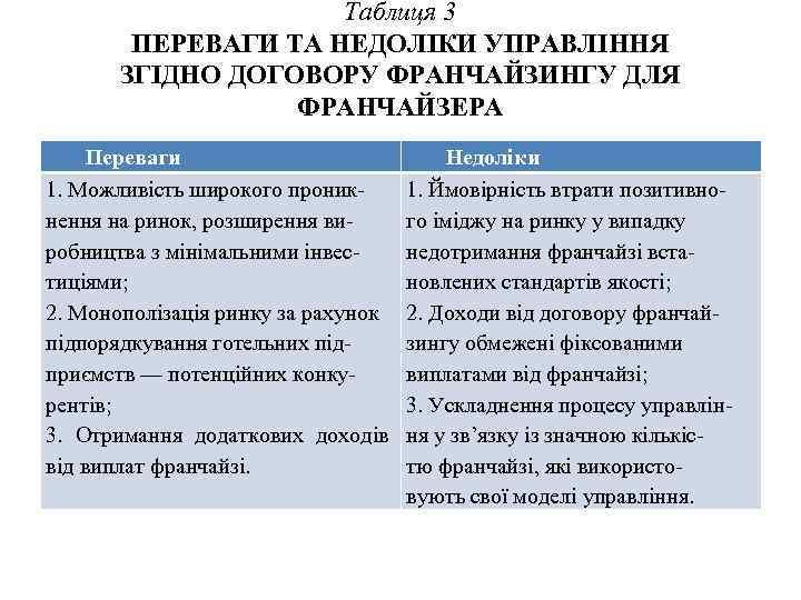 Таблиця 3 ПЕРЕВАГИ ТА НЕДОЛІКИ УПРАВЛІННЯ ЗГІДНО ДОГОВОРУ ФРАНЧАЙЗИНГУ ДЛЯ ФРАНЧАЙЗЕРА Переваги 1. Можливість