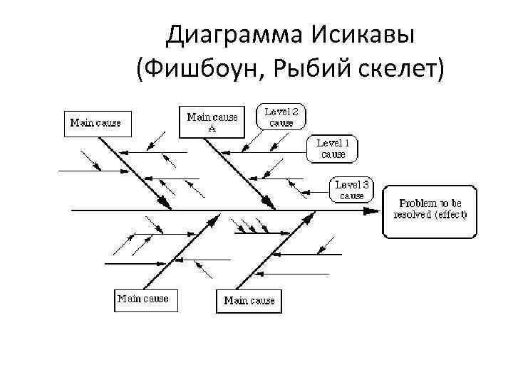 Диаграмма Исикавы (Фишбоун, Рыбий скелет)