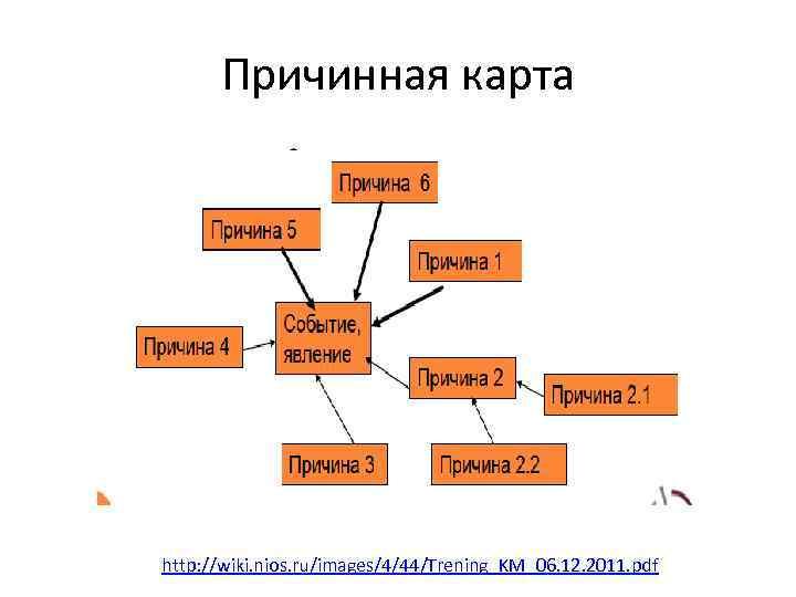 Причинная карта http: //wiki. nios. ru/images/4/44/Trening_KM_06. 12. 2011. pdf