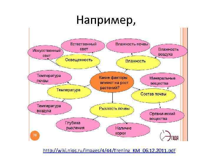 Например, http: //wiki. nios. ru/images/4/44/Trening_KM_06. 12. 2011. pdf