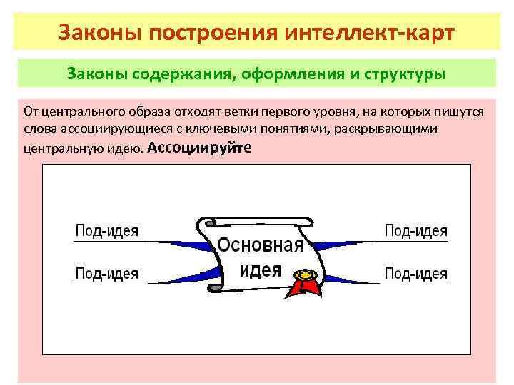 Законы построения интеллект-карт Законы содержания, оформления и структуры От центрального образа отходят ветки первого