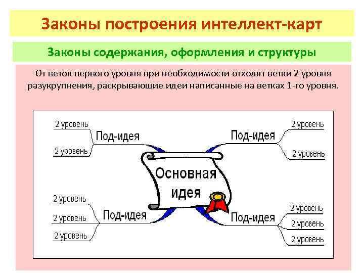 Законы построения интеллект-карт Законы содержания, оформления и структуры От веток первого уровня при необходимости