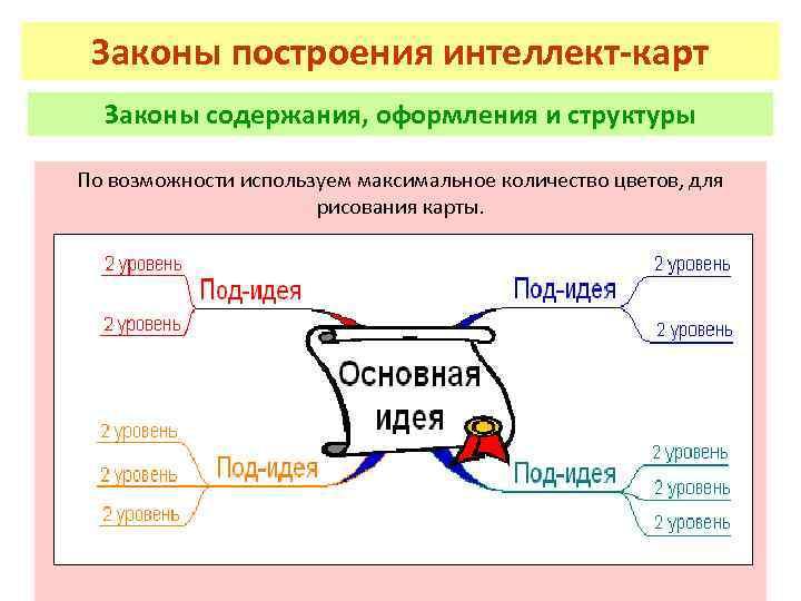 Законы построения интеллект-карт Законы содержания, оформления и структуры По возможности используем максимальное количество цветов,