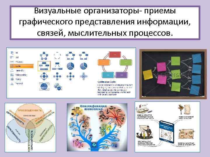 Визуальные организаторы- приемы графического представления информации, связей, мыслительных процессов.
