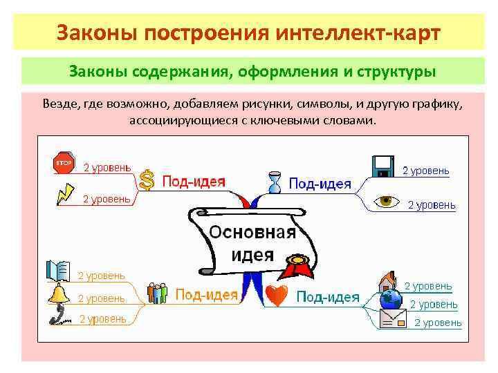 Законы построения интеллект-карт Законы содержания, оформления и структуры Везде, где возможно, добавляем рисунки, символы,