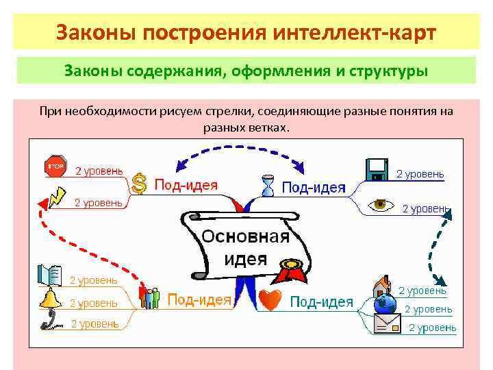 Законы построения интеллект-карт Законы содержания, оформления и структуры При необходимости рисуем стрелки, соединяющие разные