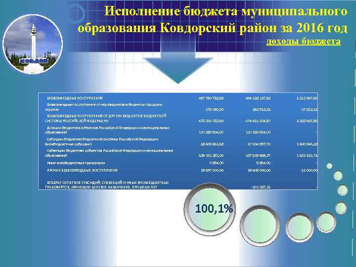 Исполнение бюджета муниципального образования Ковдорский район за 2016 год доходы бюджета БЕЗВОЗМЕЗДНЫЕ ПОСТУПЛЕНИЯ 497