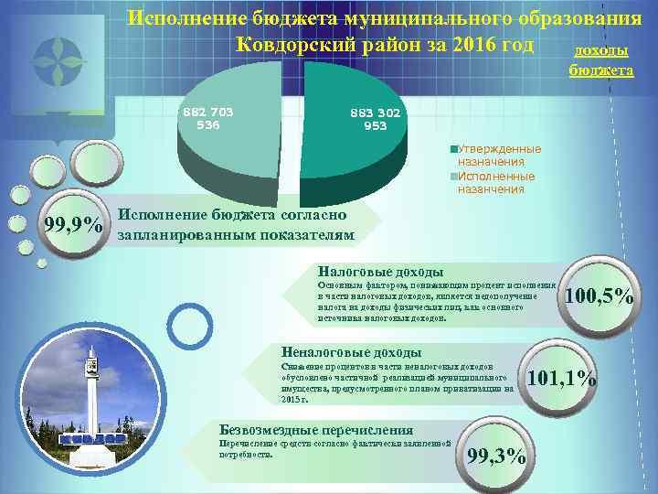 Исполнение бюджета муниципального образования Ковдорский район за 2016 год доходы бюджета 882 703 536