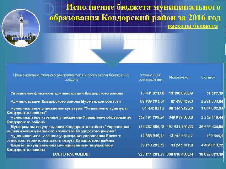 Исполнение бюджета муниципального образования Ковдорский район за 2016 год расходы бюджета Наименование главного распорядителя