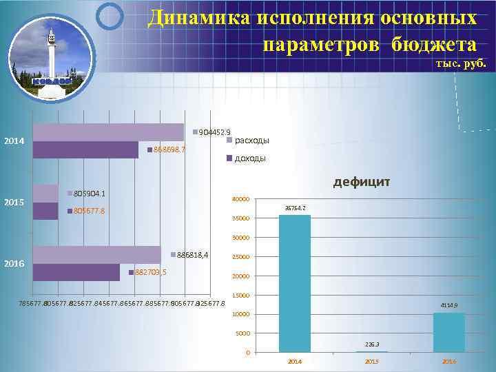 Динамика исполнения основных параметров бюджета тыс. руб. 904452. 9 2014 2015 868698. 7 расходы
