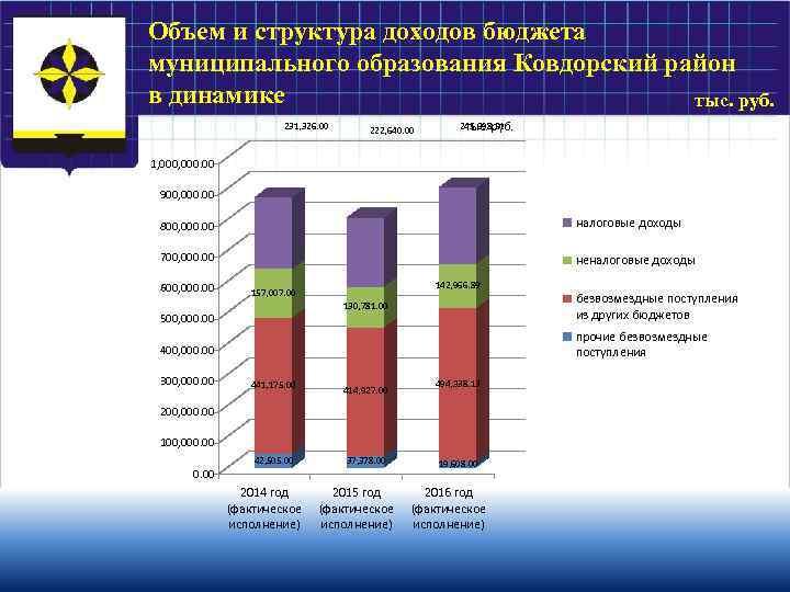 Объем и структура доходов бюджета муниципального образования Ковдорский район в динамике тыс. руб. 231,