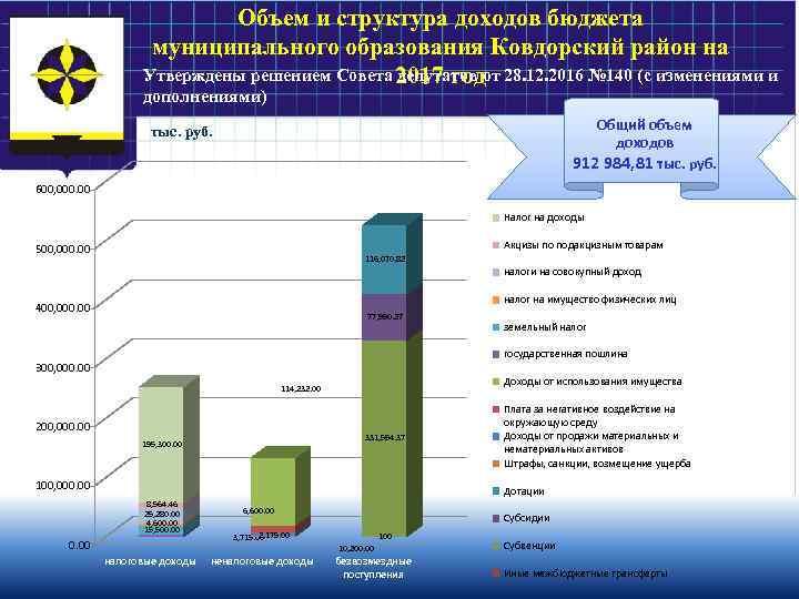 Объем и структура доходов бюджета муниципального образования Ковдорский район на Утверждены решением Совета 2017