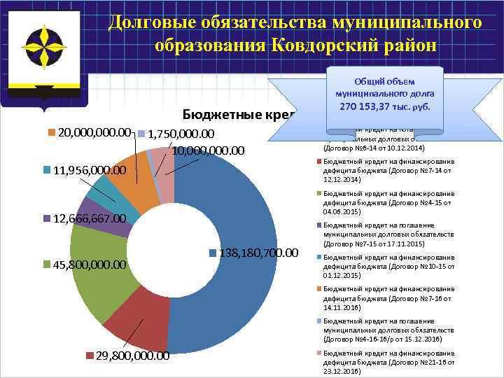 Долговые обязательства муниципального образования Ковдорский район Бюджетные кредиты 20, 000. 00 1, 750, 000.