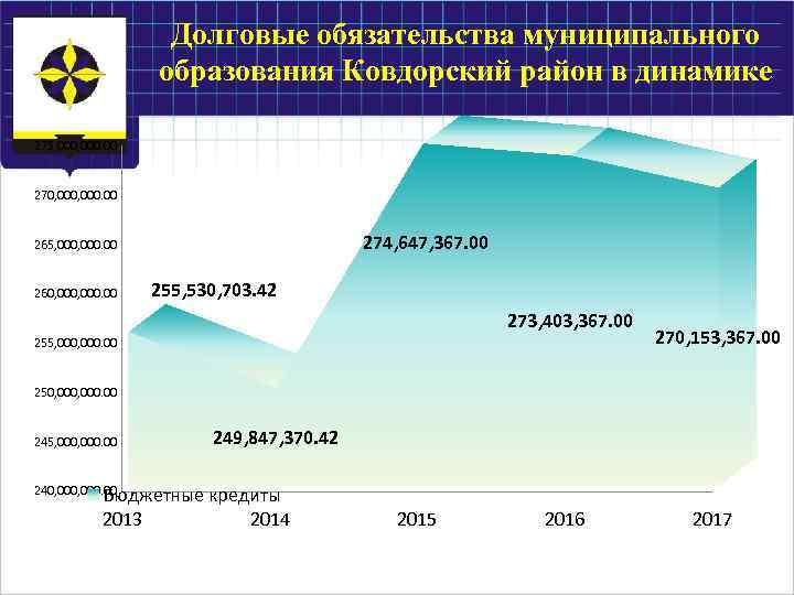Долговые обязательства муниципального образования Ковдорский район в динамике 275, 000. 00 270, 000. 00