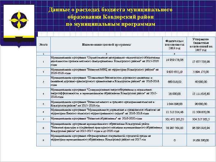 Данные о расходах бюджета муниципального образования Ковдорский район по муниципальным программам № п/п 1