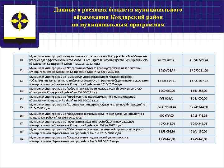 Данные о расходах бюджета муниципального образования Ковдорский район по муниципальным программам 10 11 12