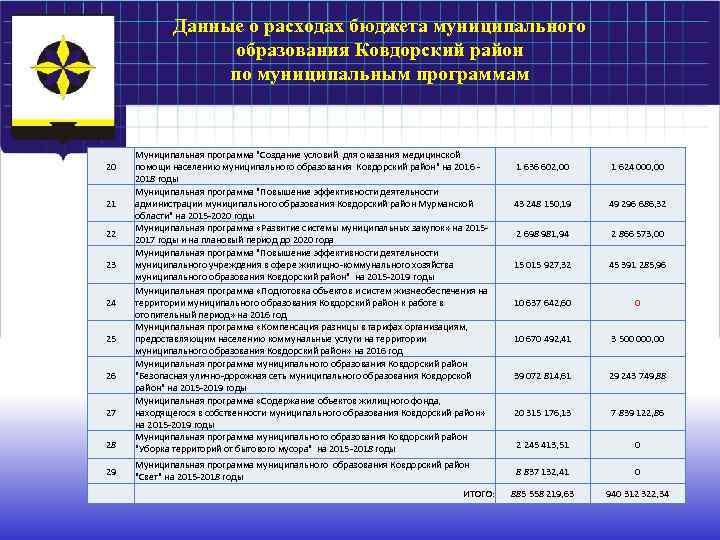 Данные о расходах бюджета муниципального образования Ковдорский район по муниципальным программам 20 21 22