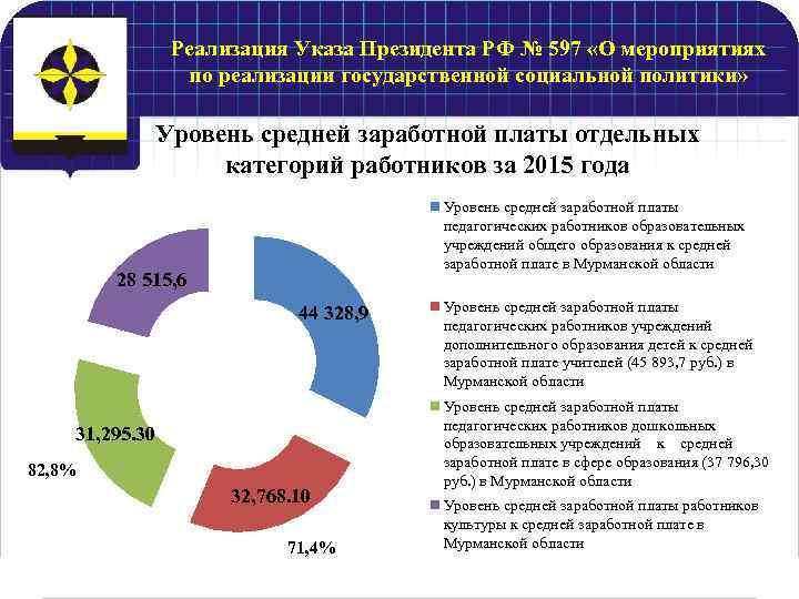 Реализация Указа Президента РФ № 597 «О мероприятиях по реализации государственной социальной политики» Уровень