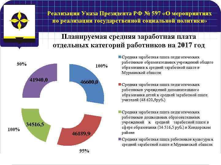 Реализация Указа Президента РФ № 597 «О мероприятиях по реализации государственной социальной политики» Планируемая